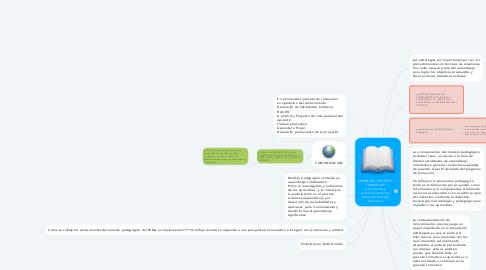 Mind Map: CIERRE DEL PROCESO FORMATIVO Actividades y procedimiento del cierre del proceso formativo