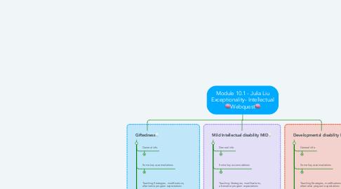 Mind Map: Module 10.1 - Julia Liu Exceptionality- Intellectual 🧠Webquest🧠