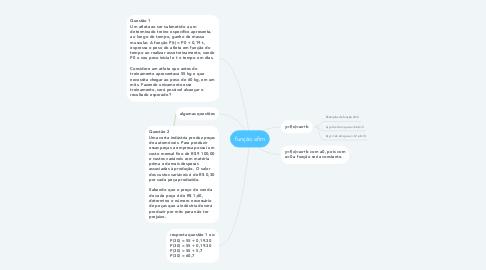 Mind Map: função afim