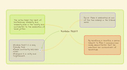 Mind Map: Kurban Feast