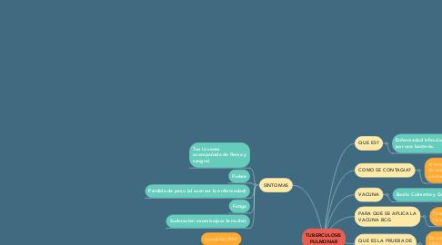 Mind Map: TUBERCULOSIS PULMONAR