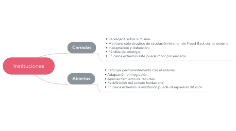 Mind Map: Instituciones