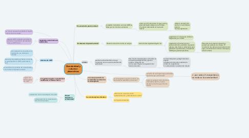 Mind Map: Osmolaridad y volumen plasmáticos