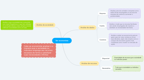 Mind Map: Ser economista
