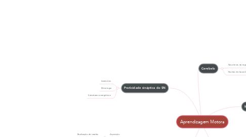Mind Map: Aprendizagem Motora