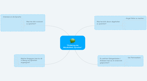 """Mind Map: """"Förderung der Mündlichkeit: Sprechen"""""""