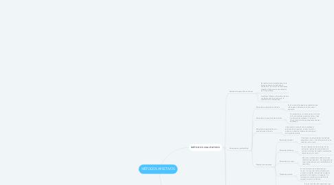 Mind Map: MÉTODOS AFECTIVOS