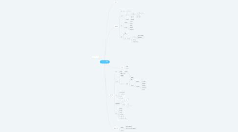 Mind Map: イベント業務