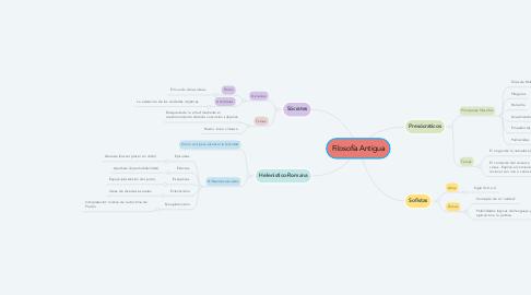 Mind Map: Filosofía Antigua