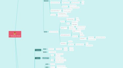 Mind Map: El fenómeno Fintech
