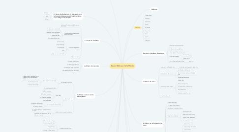 Mind Map: Bases Bíblicas de la Misión