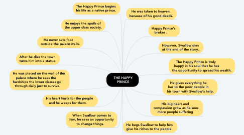 Mind Map: THE HAPPY 🤴 PRINCE🤴