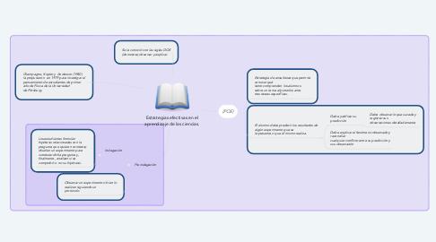 Mind Map: Estrategias efectivas en el aprendizaje de las ciencias.