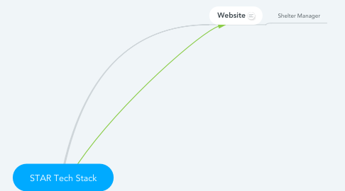 Mind Map: STAR Tech Stack