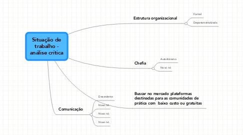 Mind Map: Situação de trabalho - análise crítica