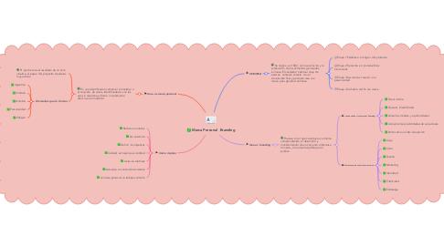 Mind Map: Marca Personal  Branding