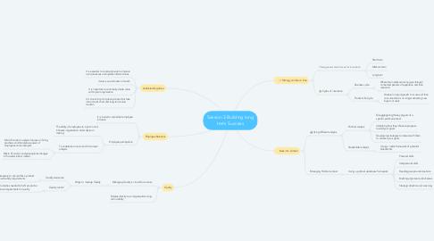 Mind Map: Session 3 Building long term Success