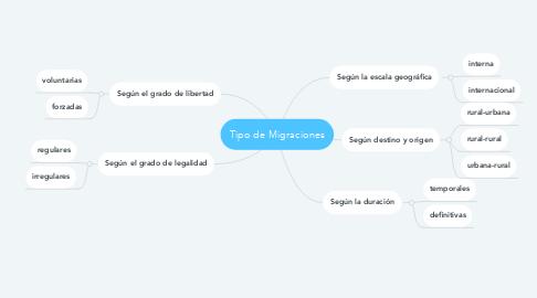 Mind Map: Tipo de Migraciones