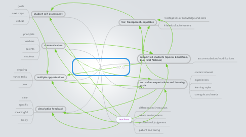 Mind Map: The Seven Fundamental Principles to Improve Student Learning