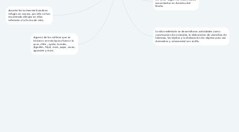 Mind Map: Los Primeros Pobladores