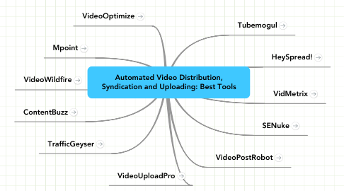 Mind Map: Automated Video Distribution, Syndication and Uploading: Best Tools