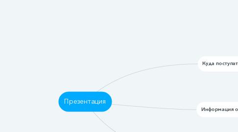 Mind Map: Презентация