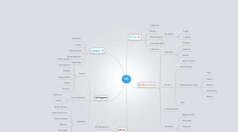 Mind Map: NG