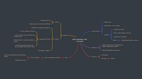 Mind Map: Aula interativa com o Scratch