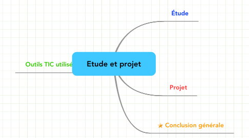 Mind Map: Etude et projet