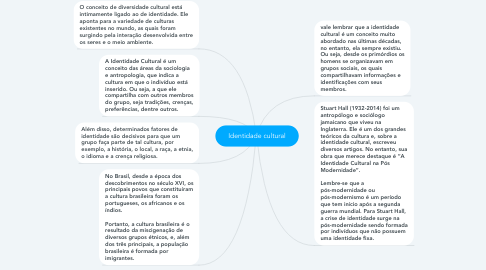 Mind Map: Identidade cultural