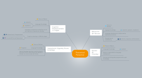 Mind Map: Theoretical Persective