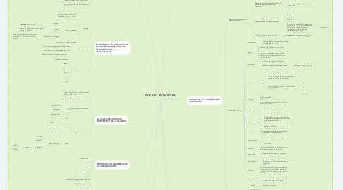 Mind Map: ESTA VOZ ES NUESTRA