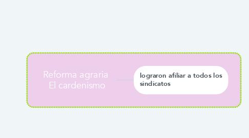 Mind Map: Reforma agraria  El cardenismo