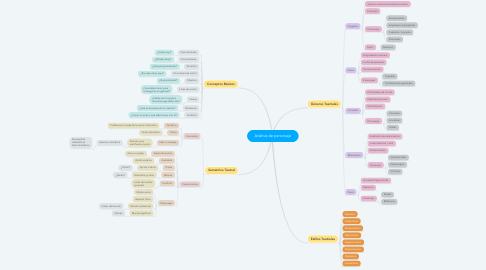 Mind Map: Análisis de personaje