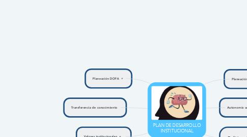 Mind Map: PLAN DE DESARROLLO INSTITUCIONAL