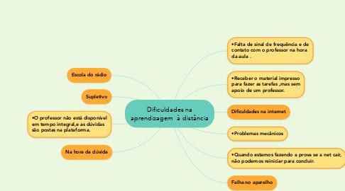 Mind Map: Dificuldades na aprendizagem  à distância