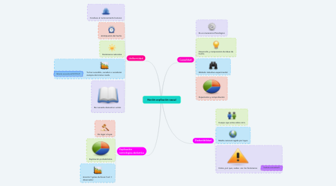 Mind Map: Noción explicación causal