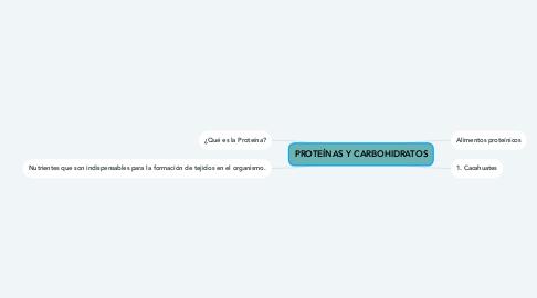 Mind Map: PROTEÍNAS Y CARBOHIDRATOS