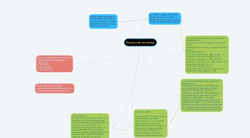 Mind Map: Teorema de los límites