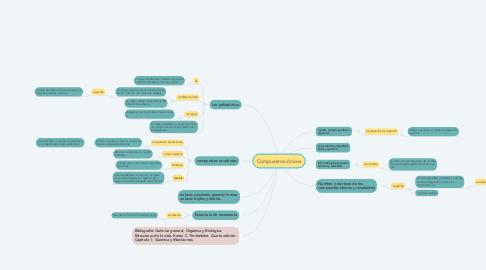 Mind Map: Compuestos iónicos