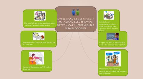 Mind Map: INTEGRACIÓN DE LAS TIC EN LA EDUCACIÓN PARA PRÁCTICA DE TÉCNICAS Y HERRAMIENTAS PARA EL DOCENTE