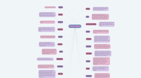 Mind Map: TIPOS DE LENGUAJE