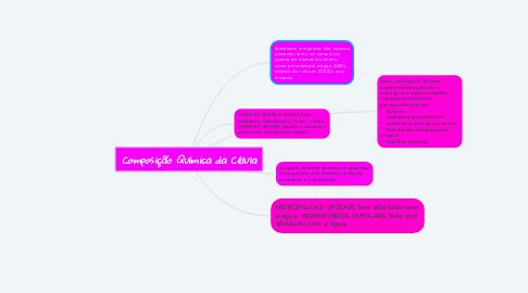 Mind Map: Composição Química da Célula