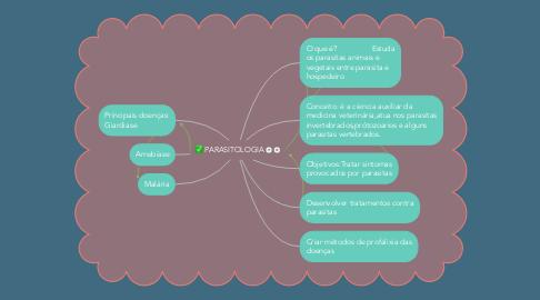 Mind Map: PARASITOLOGIA