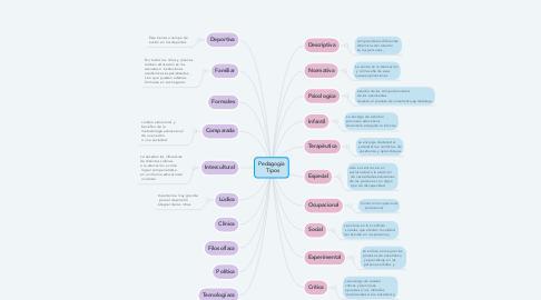 Mind Map: Pedagogía   Tipos