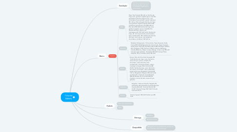 Mind Map: Futures Bakery