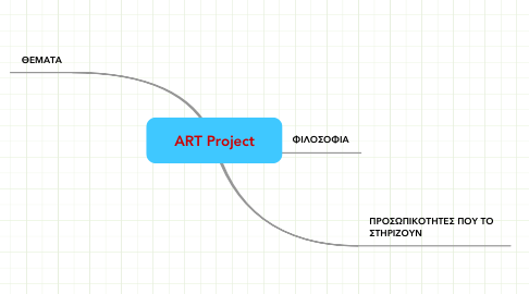 Mind Map: ART Project
