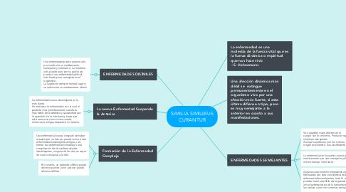 Mind Map: SIMILIA SIMILIBUS CURANTUR