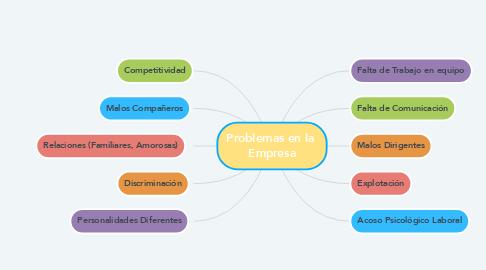 Mind Map: Problemas en la  Empresa