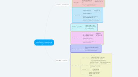 Mind Map: La argumentación como acto del habla complejo y articulación del lenguaje en la pluralidad de saberes
